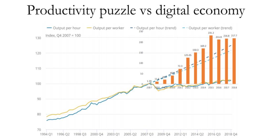 chart of productivity puzzle v digital economy