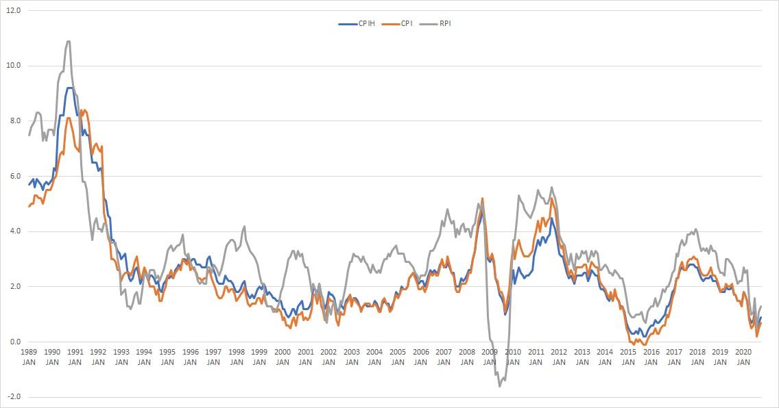 RPI movement 1998-2008