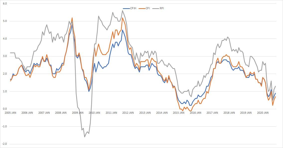 RPI movement 2008-2010